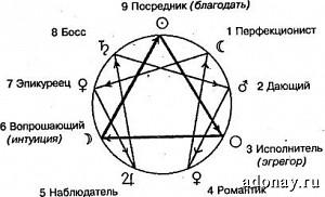 Эзотеризм в xx веке